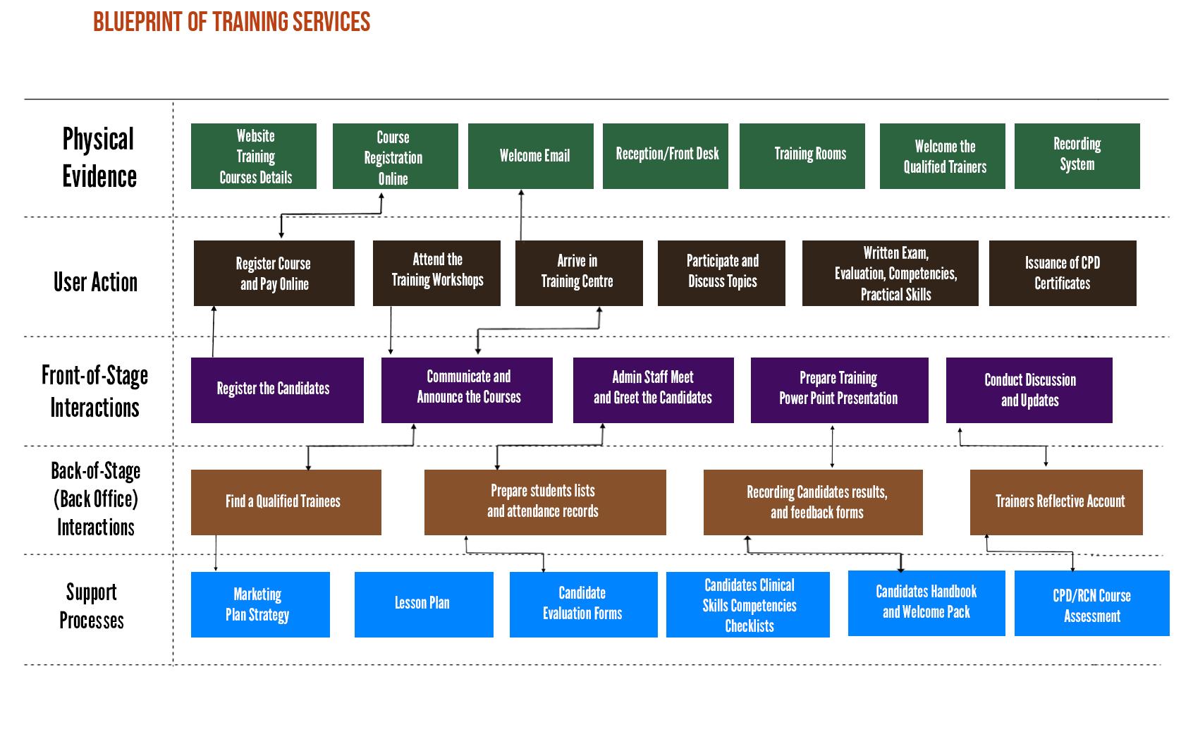 GHP Blueprint of Services