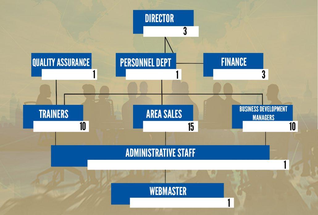 GHP Organisational Chart